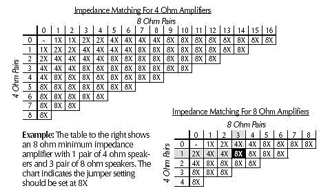 Impedance Matching Table