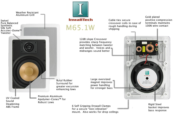 Home Theater Kit with inwall speakers